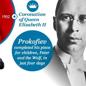 Prokofiev completed his piece for children, Peter and the Wolf, in just four days