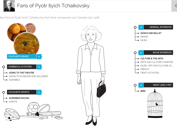 The typical Tchaikovsky fan according to YouGov