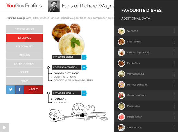 The typical Wagner fan according to YouGov