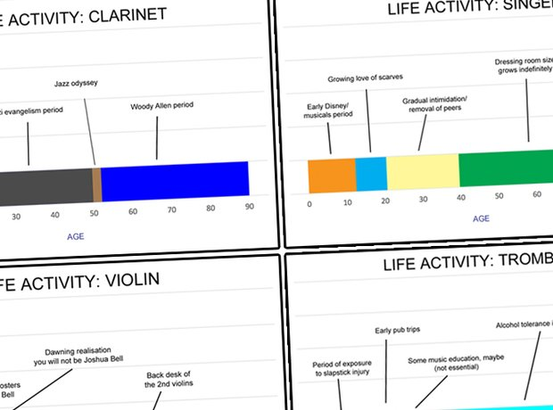 Musician lifespan graphs