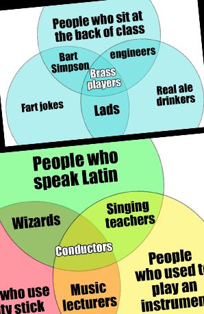 Venn diagrams of music